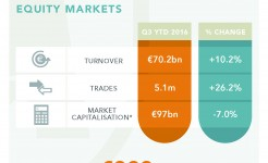 Irish Stock Exchange Quarterly Statistics Q3 2016
