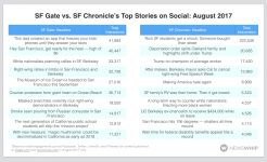 SF Gate Vs SF Chronicle